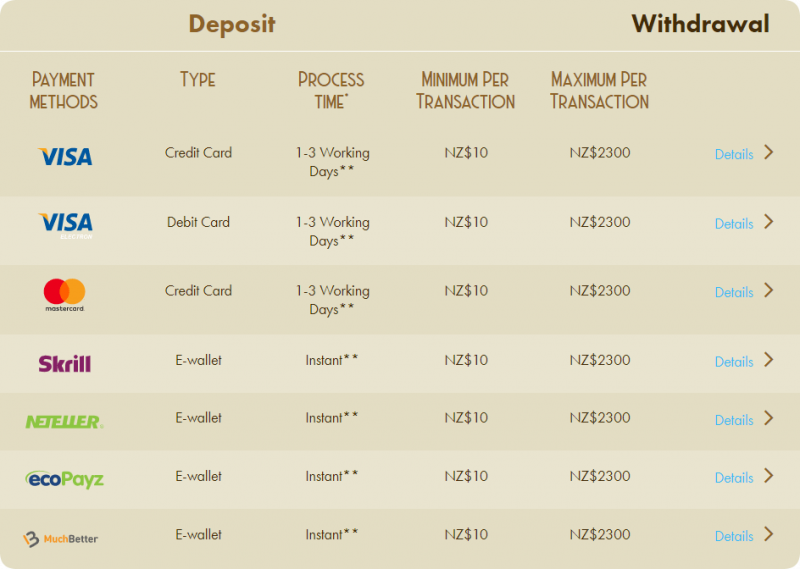 Casino Lab Banking methods
