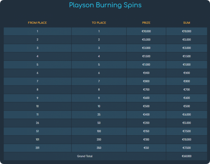 Playson Burning spins table